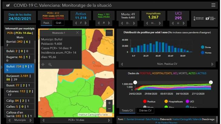 La incidencia acumulada en Buñol baja considerablemente en poco más de un mes