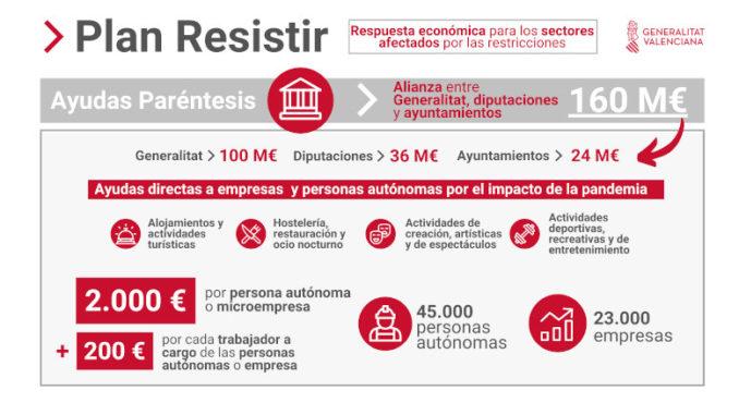 Buñol reparte 124.000€ entre pymes y autónomos en la primera fase del Plan Resistir