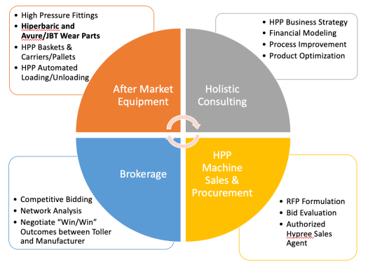 HPP Aftermarket Equipment, Holistic Consulting, Brokerage, Machine Sales and Procurement