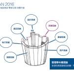 [活動筆記] HPX81-阿里巴巴 UCAN 2016 用戶體驗設計論壇參訪分享