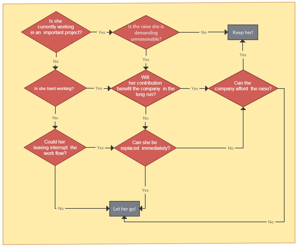 4 Ways Managers Can Use Flowcharts To Be More Efficient The Hr Gazette
