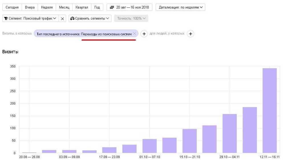 скрин из яндекс метрики в котором показана динамика роста поисковых запросов по данному сайтуhr-metod.com Фактически старт продвижения начался 20-22 Августа 2018