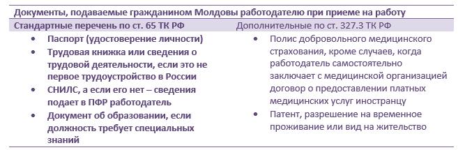 Какие документы предъявляет гражданин Молдовы при приеме на работу