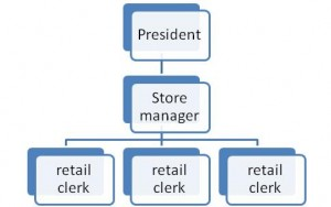 Example of an org chart