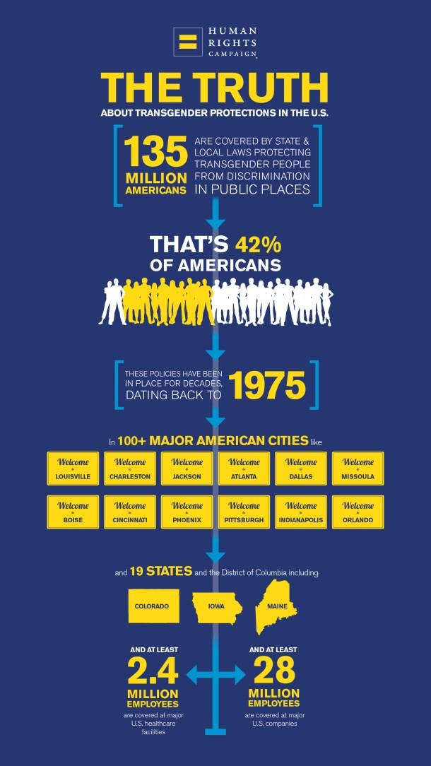 Transgender Americans Infographic