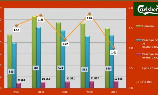 HR ROI, Карлсберг България АД, 2007 – 2011