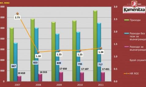 HR ROI, Каменица АД, 2007-2011