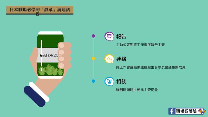 03-波菜溝通法