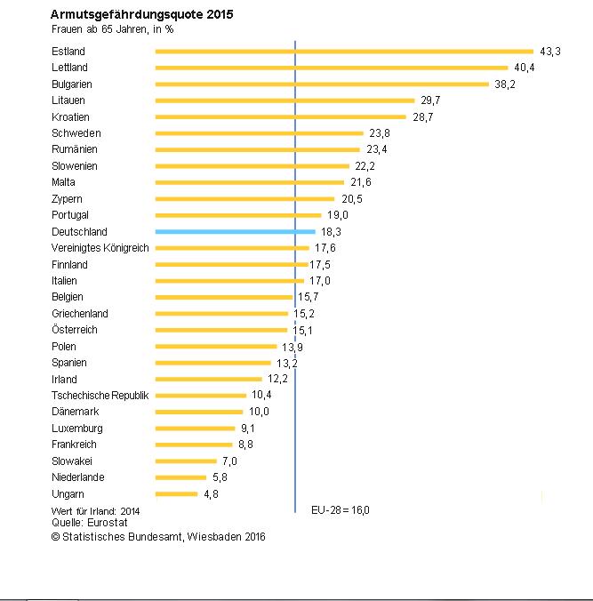 Armutsgefährdungsquote deutscher Frauen 2015 bei 18,3%