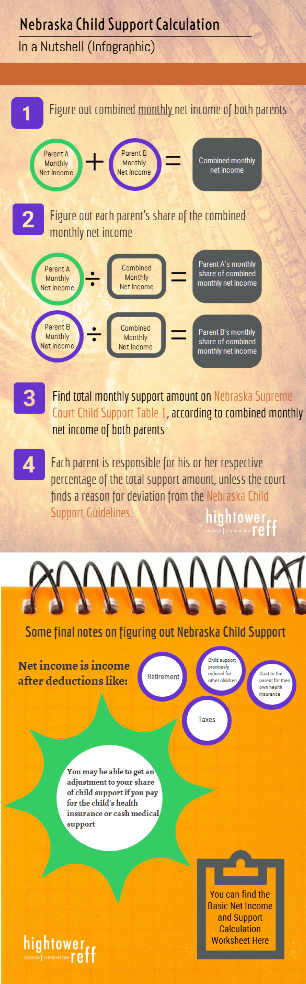 How To Calculate Nebraska Child Support Infographic