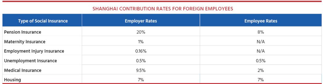 Shanghai Social Security Contributions