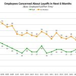 Be Afraid: Employee Layoff Fears At the Lowest Level in Five Years