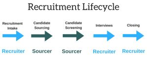 difference between recruiters and sourcers