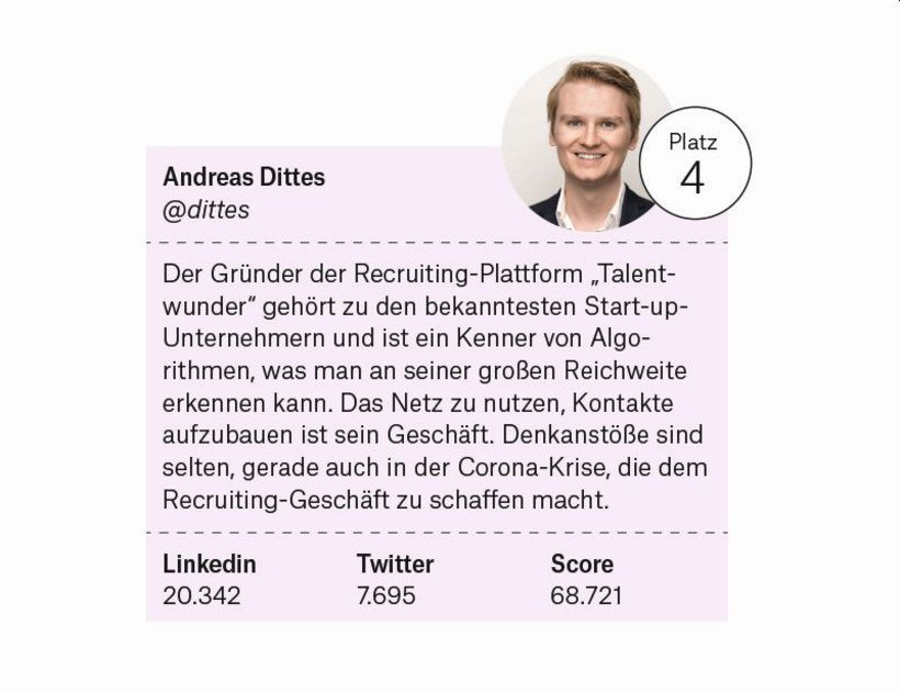 Top HR-Influencer