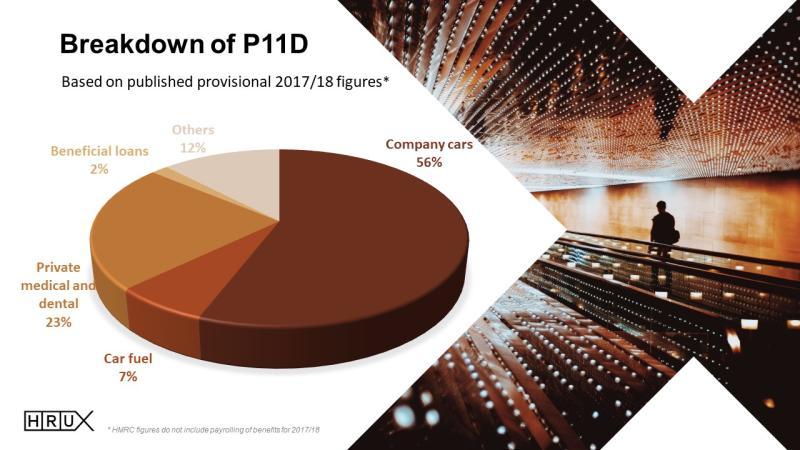 HRUX Annual P11D Report