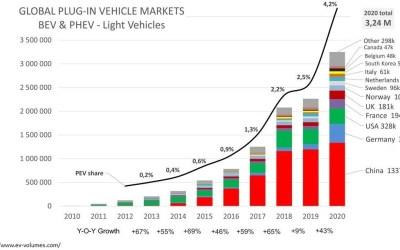 Global EV's and PHEV's