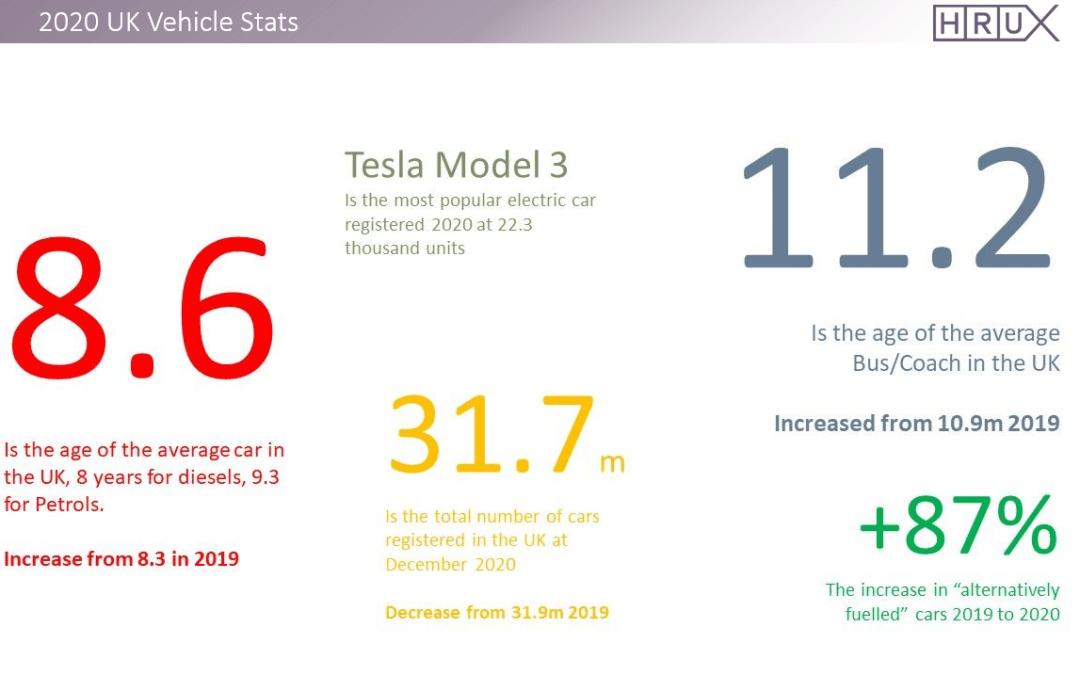 The 2020 UK Vehicle stats