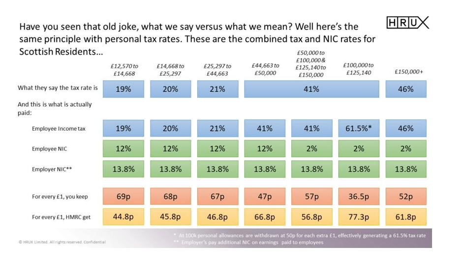 Scottish personal tax rates explored