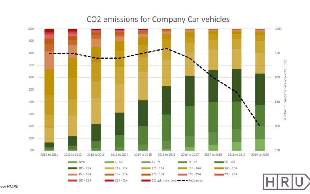 CO2 emissions fall as company car numbers fall