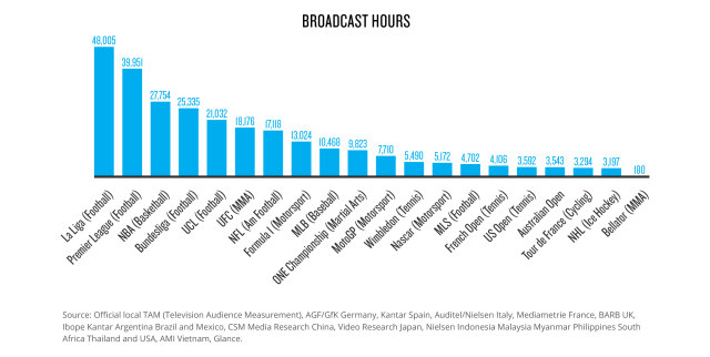 Broadcast Hours