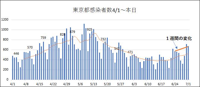 7/1東京都感染確認者数