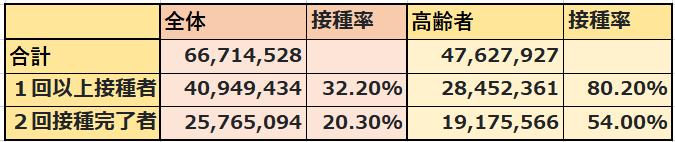 7月15日までに、総接種回数:66,714,528回