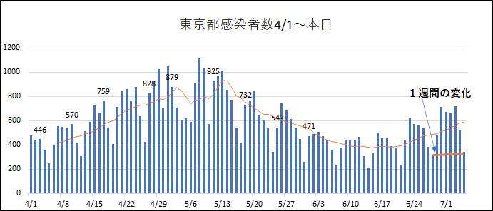 7/5東京都新型コロナ342人の感染確認