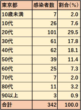 7/5年代別感染者数7/5