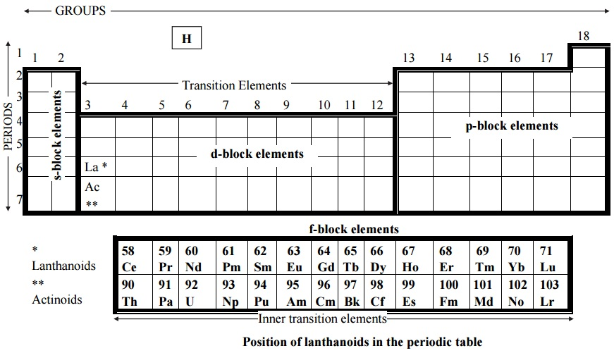What are lanthanoids explain the position of lanthanoids in the lanthanoids periodic table urtaz Gallery