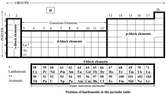 lanthanoids periodic table