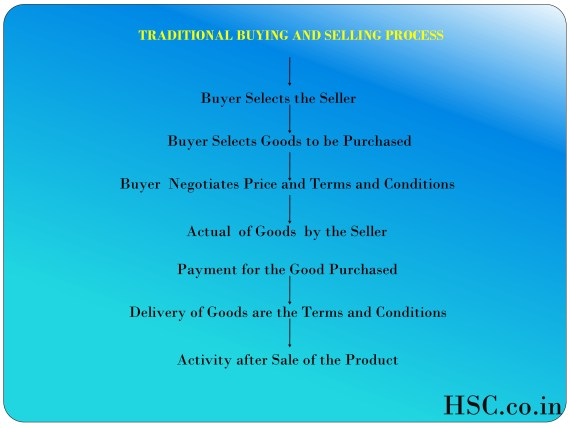 Traditional buying and selling-4