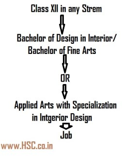career map of interior designer