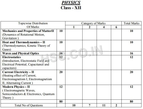 Physics topic wise marks distribution 12thhs west bengal question pattern of physics west bengal malvernweather Image collections