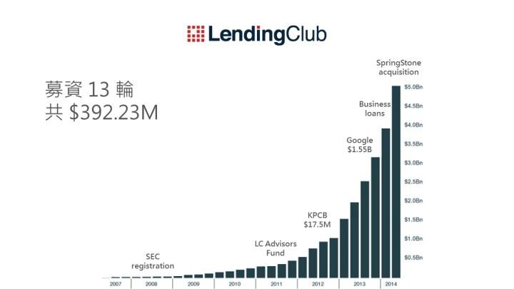 Lending Club 募資