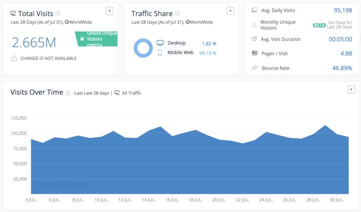 Yahoo超級商城行動網頁流量