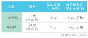 WeMo-費用