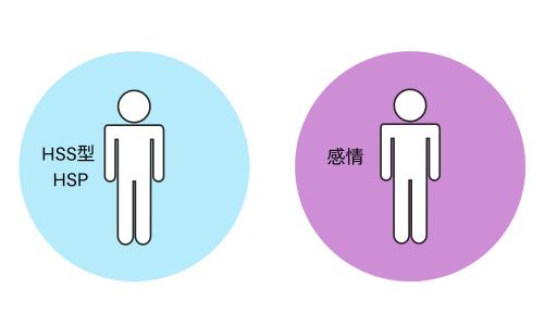 【図1】HSS型HSPの性質や感情を、自分と同化させている