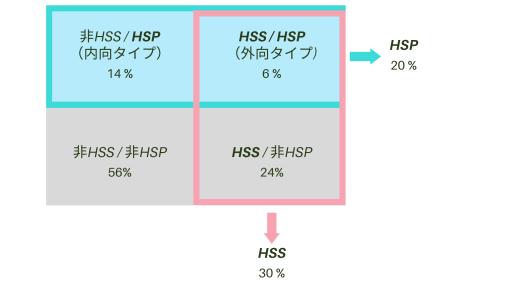 【図1】HSPとHSSの分類と割合
