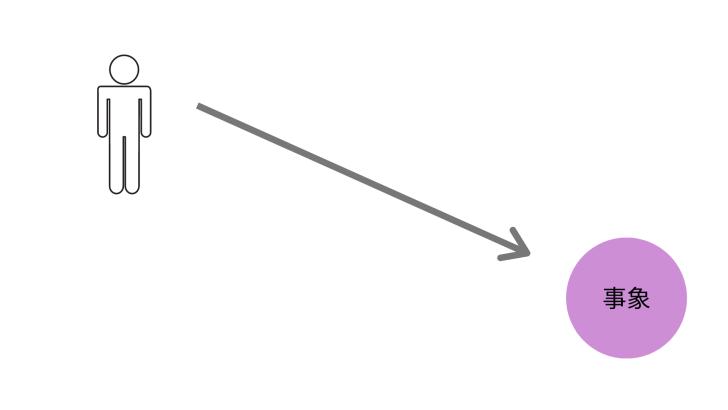 図1:困っている事象と距離を保って客観的に捉える