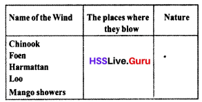 Kerala Syllabus 10th Standard Social Science Solutions Part 2 Chapter 2 In search of the Source of Wind 12