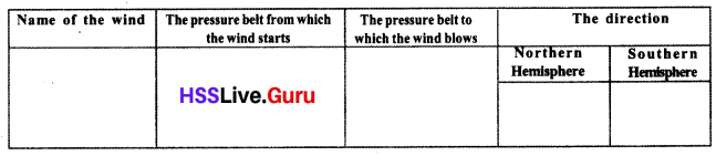 Kerala Syllabus 10th Standard Social Science Solutions Part 2 Chapter 2 In search of the Source of Wind 8