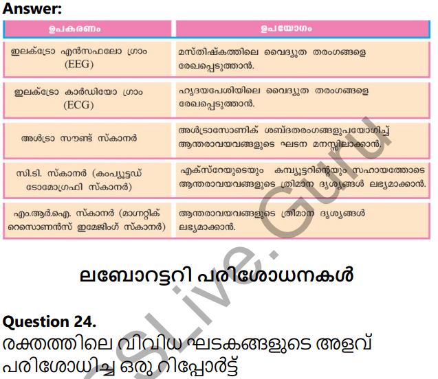 Kerala Syllabus 10th Standard Biology Solutions Chapter 5 Soldiers of Defense in Malayalam 22