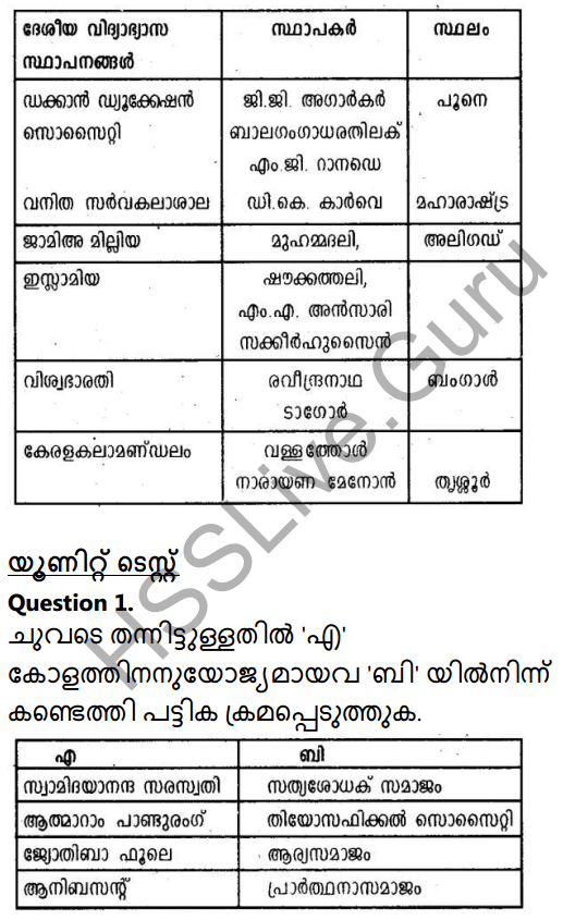 Kerala Syllabus 10th Standard Social Science Solutions Chapter 5 Culture and Nationalism in Malayalam 44