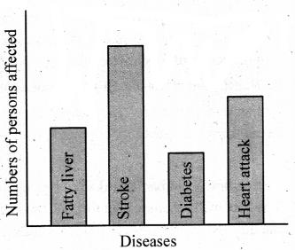 Kerala SSLC Biology Chapter 4 Questions Keeping Diseases Away 1