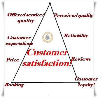 Qualità del servizio al cliente cosa produce? Customer satisfaction