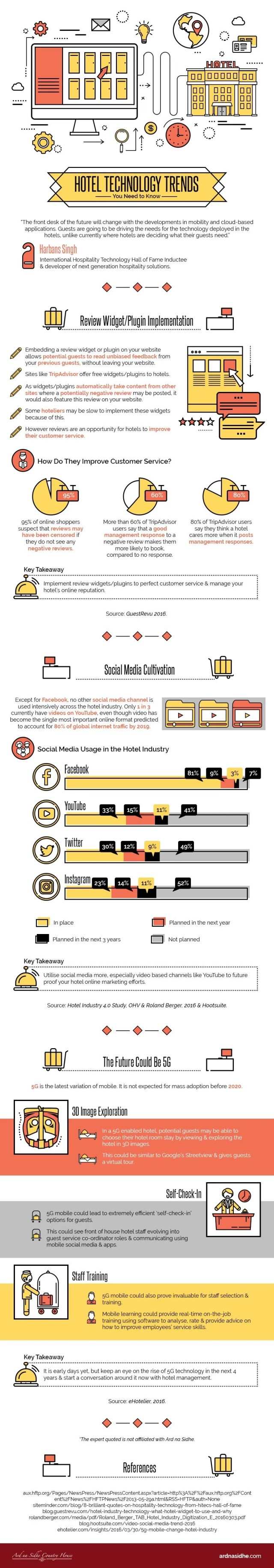 Hotel Technology Trends -Infographic