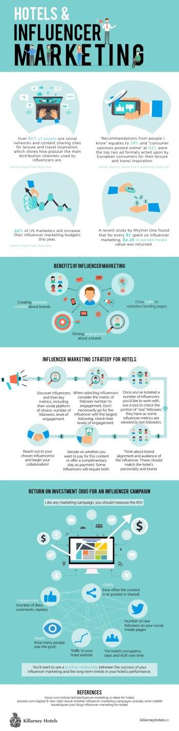 Hotels & Influencer Marketing