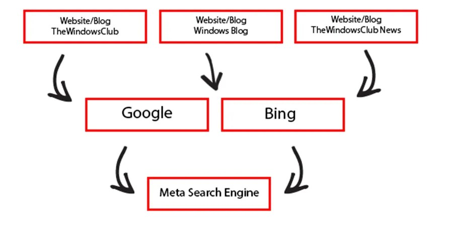 I metasearch : a cosa servono?