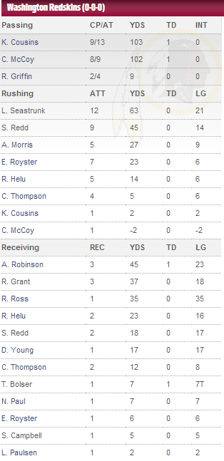 Redskins 23 - Patriots 6, Preseason Week 1: Recap, Press Conferences
