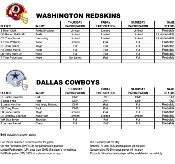 Redskins Injury Report Week 8